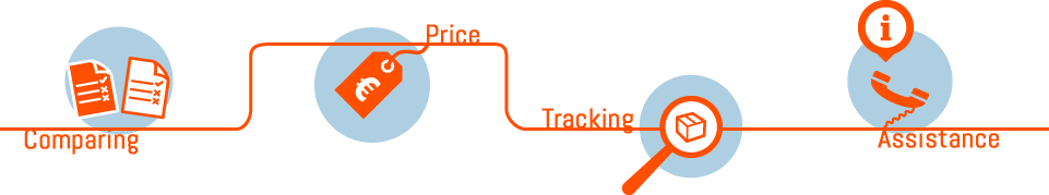 Transportation, Comparing Price, Tracking, Assistance